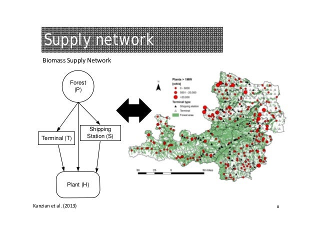 Supply network BiomassSupplyNetwork Forest (P)  Terminal (T)  Shipping Station (S)  Plant (H)  Kanzian etal.(2013)  8