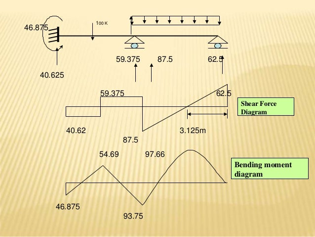 Shear And Moment Diagrams For Statically Indeterminate Beams
