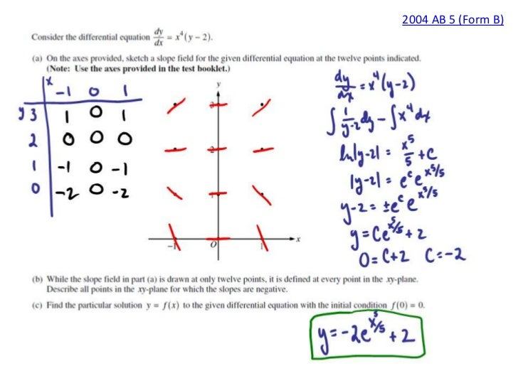 Slope fields and differential equations – Slope Fields Worksheet