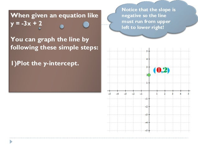 When given an equation like y = -3x + 2 You can graph the line by following these simple steps: 1)Plot the y-intercept. No...