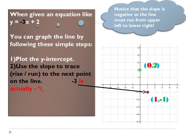 (1,-1) When given an equation like y = -3x + 2 You can graph the line by following these simple steps: 1)Plot the y-interc...