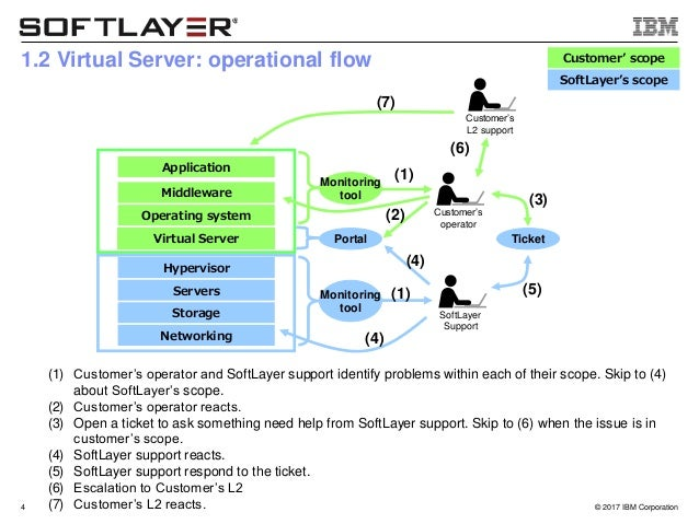 SoftLayer's operation scope