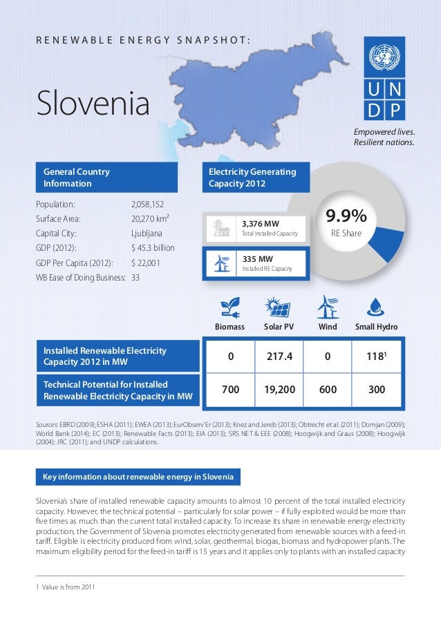 Slovenia's share of installed renewable capacity amounts to almost 10 percent of the total installed electricity capacity....