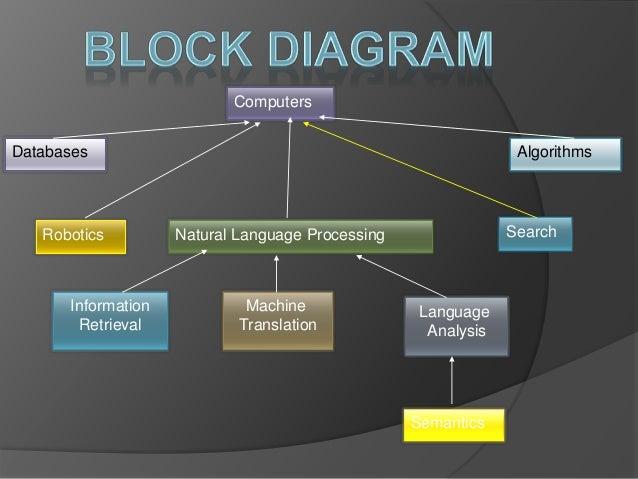 Speech and language processing 4 computers databases algorithms robotics natural language ccuart Choice Image