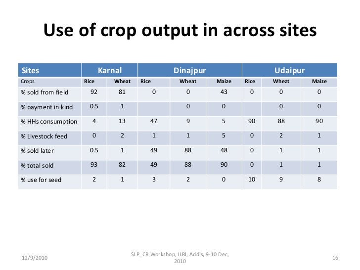 Main fodder –wheat straw  and fodder crops in Karnal, dry grass in Udaipur and rice straw in Dinajpur