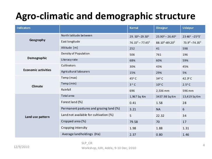 Agro-climatic and demographic structure <br />4<br />SLP_CR<br />Workshop, ILRI, Addis, 9-10 Dec, 2010<br />12/9/2010<br />