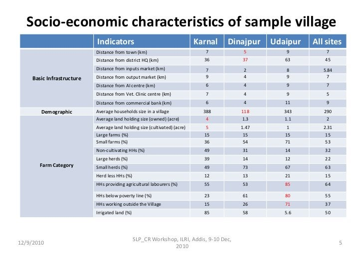 Socio-economic characteristics of sample village across sites<br />12/9/2010<br />5<br />SLP_CR Workshop, ILRI, Addis, 9-1...