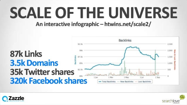 SCALE OF THE UNIVERSE An interactive infographic – htwins.net/scale2/  87k Links 3.5k Domains 35k Twitter shares 320k Face...