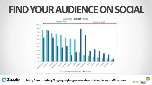 FIND YOUR AUDIENCE ON SOCIAL  v http://moz.com/blog/forget-googles-games-make-social-a-primary-traffic-source