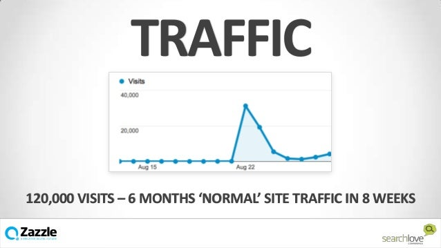 TRAFFIC 120,000 VISITS – 6 MONTHS 'NORMAL' SITE TRAFFIC IN 8 WEEKS v