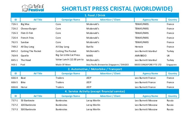 SHORTLIST PRESS CRISTAL (WORLDWIDE) 1. Food / Drink ID  Ad Title  Campaign Name  Advertiser / Client  Agency Name  Country...