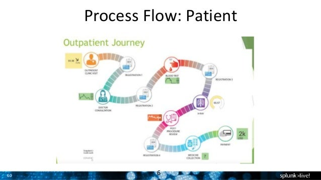 improving healthcare operations using process data mining process flow diagram examples 60 6 process flow patient