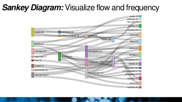 improving healthcare operations using process data mining ethanol production process flow diagram sankey diagram visualize flow and frequency