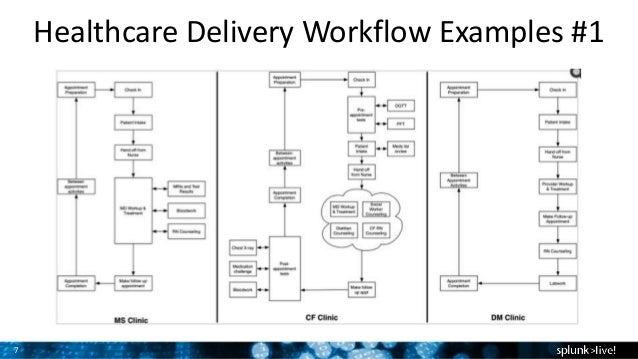 Improving healthcare operations using process data mining 7 healthcare delivery workflow examples 1 ccuart Images