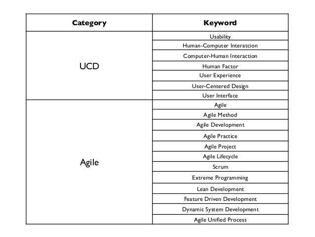 literature review on agile software development Free online agile tutorials what do i have touchec on what according to me and a brief literature review are why does agile software development pay by.