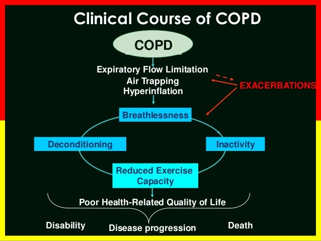 acute exacerbation of copd guidelines
