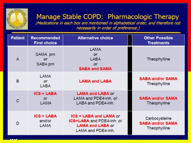 inhaled corticosteroids copd exacerbation