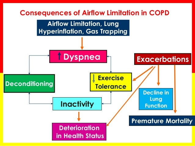 Systemic Manifestations of COPD