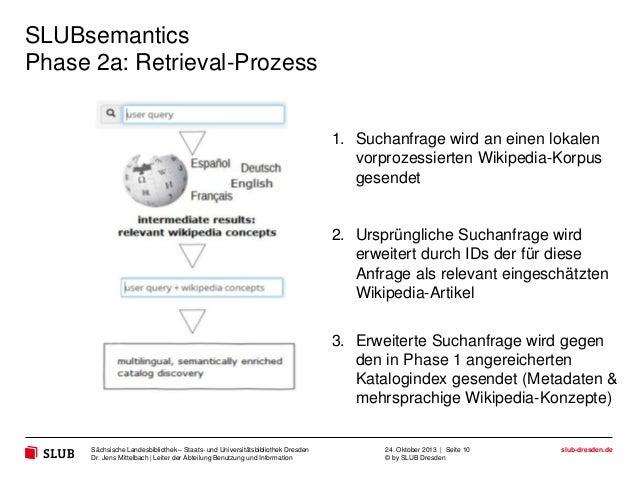 SLUBsemantics Phase 2a: Retrieval-Prozess  1. Suchanfrage wird an einen lokalen vorprozessierten Wikipedia-Korpus gesendet...