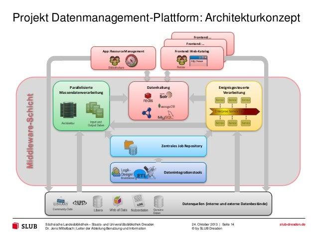 Projekt Datenmanagement-Plattform: Architekturkonzept Frontend: … Frontend: … App: Resource Management  Parallelisierte Ma...