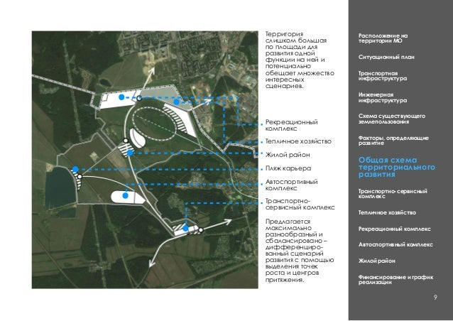 Расположение на территории МО Ситуационный план Транспортная инфраструктура Инженерная инфраструктура Схема существующего ...