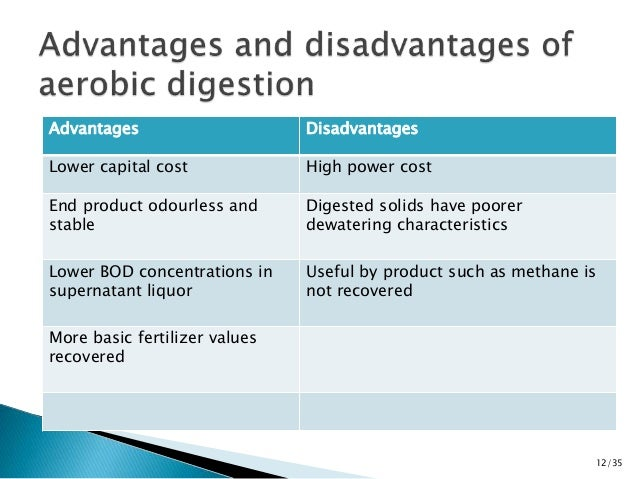 Advantages Disadvantages  Lower capital cost High power cost  End product odourless and  stable  Digested solids have poor...