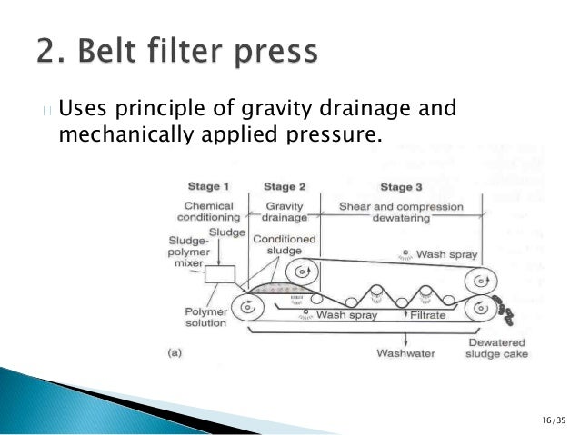 Uses principle of gravity drainage and  mechanically applied pressure.  16/35