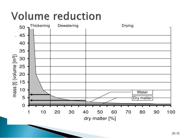50  45  40  35  30  25  20  15  10  5  0  Water  1 10 20 30 40 50 60 70 80 90 100  dry matter [%]  mass [t] (volume [m³]) ...