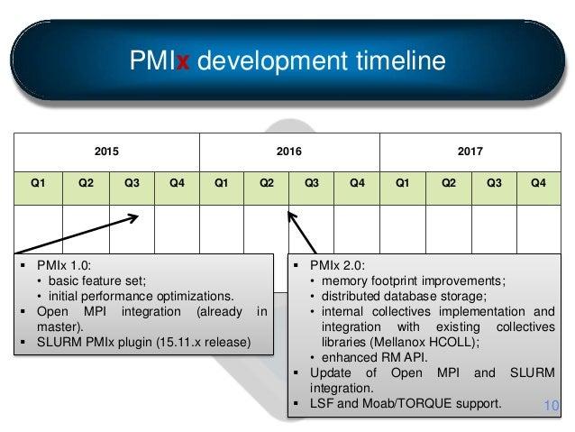 PMIx development timeline 2015 2016 2017 Q1 Q2 Q3 Q4 Q1 Q2 Q3 Q4 Q1 Q2 Q3 Q4  PMIx 1.0: • basic feature set; • initial pe...
