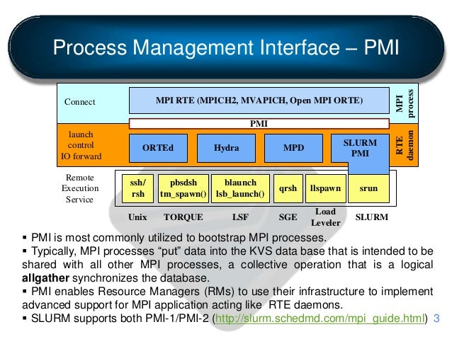 Process Management Interface – PMI  PMI is most commonly utilized to bootstrap MPI processes.  Typically, MPI processes ...