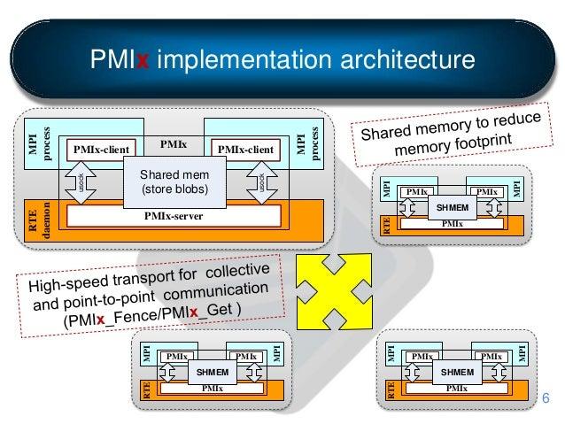 PMIx implementation architecture RTE daemon MPI process PMIx-client PMIx-server MPI process PMIx-client PMIx Shared mem (s...