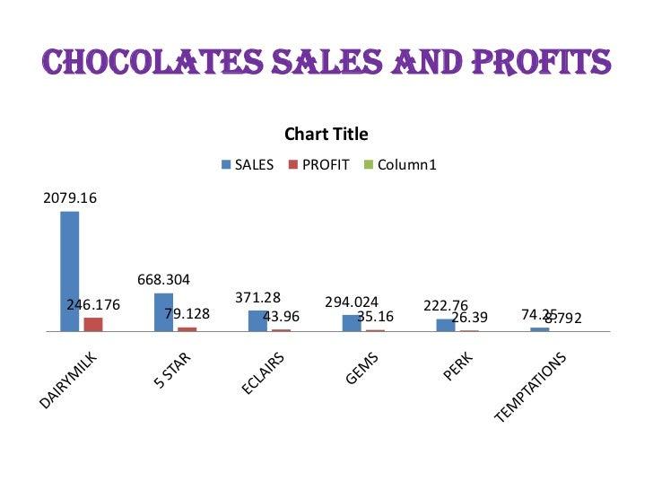 cadbury logistics Find cadbury india logistics executive salary graph at naukricom free inside look at logistics executive salaries posted by employees working at cadbury india.