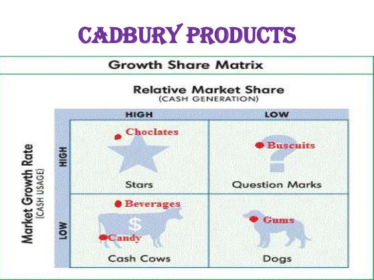 cadbury logistics He found an opportunity with cold chain logistics and made a huge bet in that  direction cadbury was their pilot client and that deal helped them.