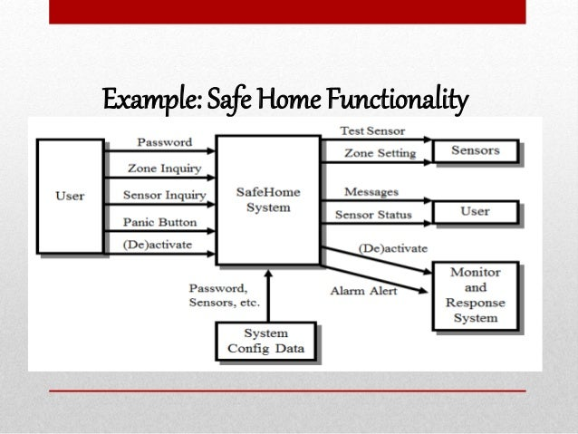 Example: Safe Home Functionality