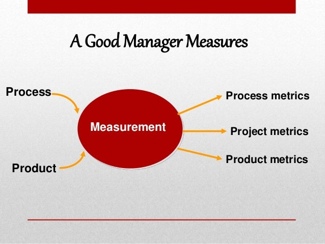 A Good Manager Measures Measurement Project metrics Process metricsProcess Product metrics Product
