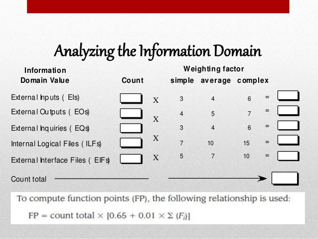 Analyzing the Information Domain Information Domain Value Count simple average complex Weighting factor External Inputs ( ...