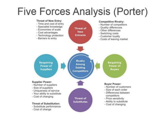 porter s five forces model Porter's five forces model helps in accessing where the power lies in a business situationporter's model is actually a business strategy tool that helps in analyzing the attractiveness in an industry structure it let you access current strength of your competitive position and the strength of the position that you are planning to attain.