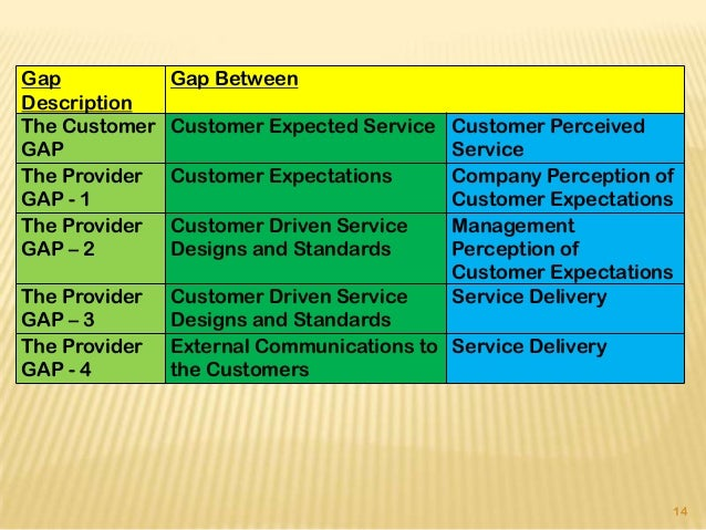 analysis 5 gaps service quality What is servqual description the servqual method from valarie a zeithaml, a parasuraman, and leonard l berry is a technique that can be used for performing a gap analysis of an.
