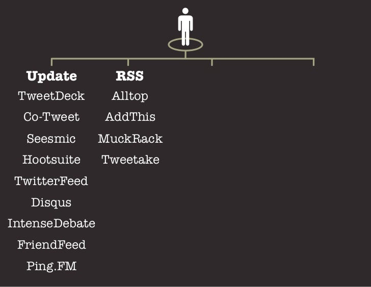 With tools like:    Alexa        Social Mention  Blogpulse       Technorati   Compete       TwittermeterInsideFacebook    ...