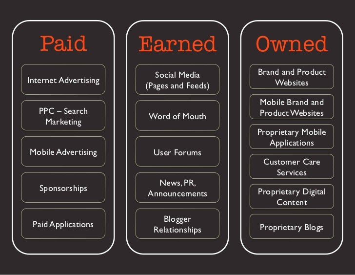 Paid                  Earned                Owned                             Social Media 	    Brand and ProductInternet ...