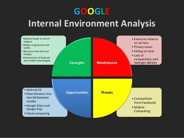 innovation external internal factors google Internal and external factors google is a well know word in 2012,  google google innovation and new product management google products do not fair well on the market or do not reach the market at all as they would have failed during the trial stages because they hardly follow the proper steps in new product development.