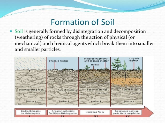 Introduction and types of soil mechanics for Meaning of soil formation