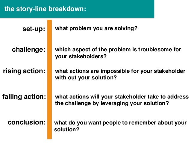 set-up: challenge: rising action: falling action: the story-line breakdown: conclusion: what problem you are solving? whic...