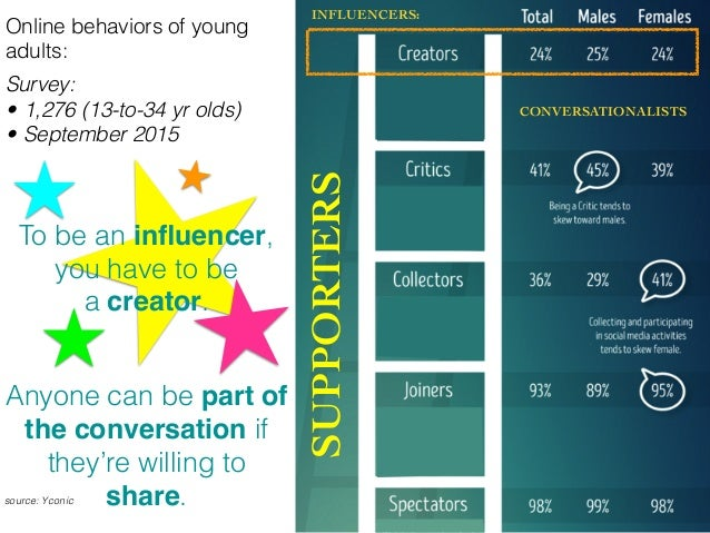 Online behaviors of young adults: Survey: • 1,276 (13-to-34 yr olds) • September 2015 source: Yconic To be an influencer, ...