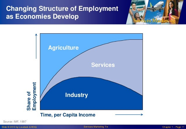 Changing Structure of Employment as Economies Develop  Agriculture  Share of Employment  Services  Industry  Time, per Cap...
