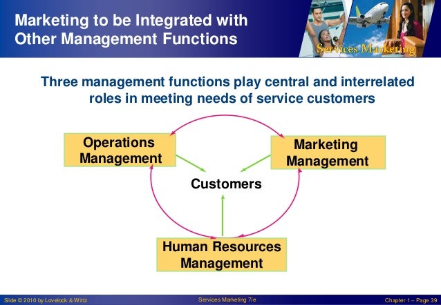 Marketing to be Integrated with Other Management Functions Three management functions play central and interrelated roles ...