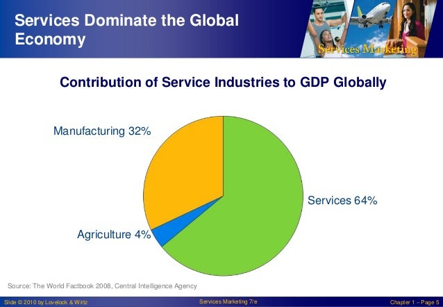 Services Dominate the Global Economy Contribution of Service Industries to GDP Globally  Manufacturing 32%  Services 64% A...