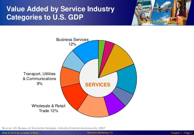 Value Added by Service Industry Categories to U.S. GDP Business Services 12%  Transport, Utilities & Communications 9%  SE...