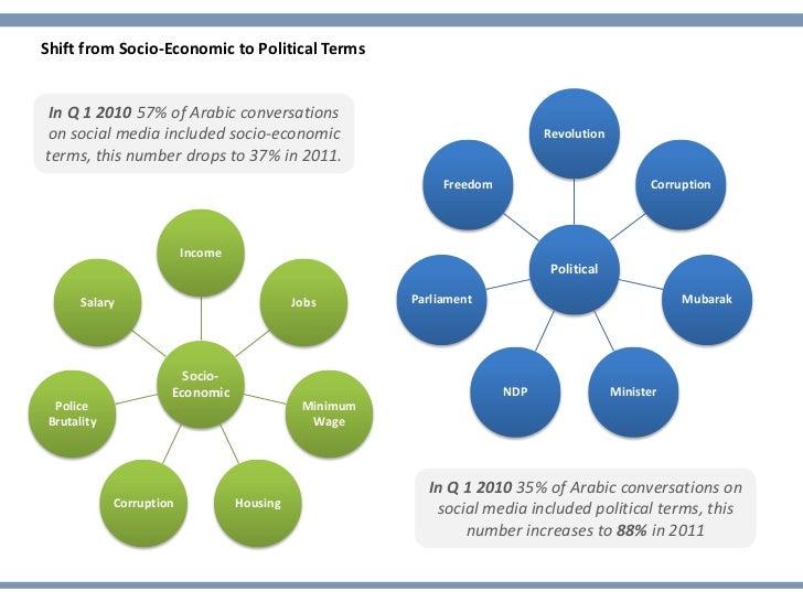 Shift from Socio-Economic to Political Terms In Q 1 2010 57% of Arabic conversationson social media included socio-economi...