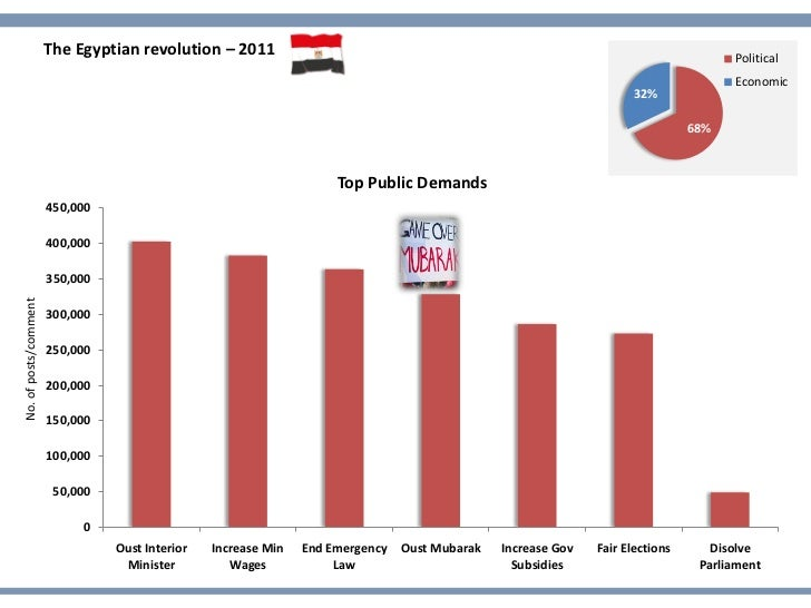 The Egyptian revolution – 2011                                                                                Political   ...